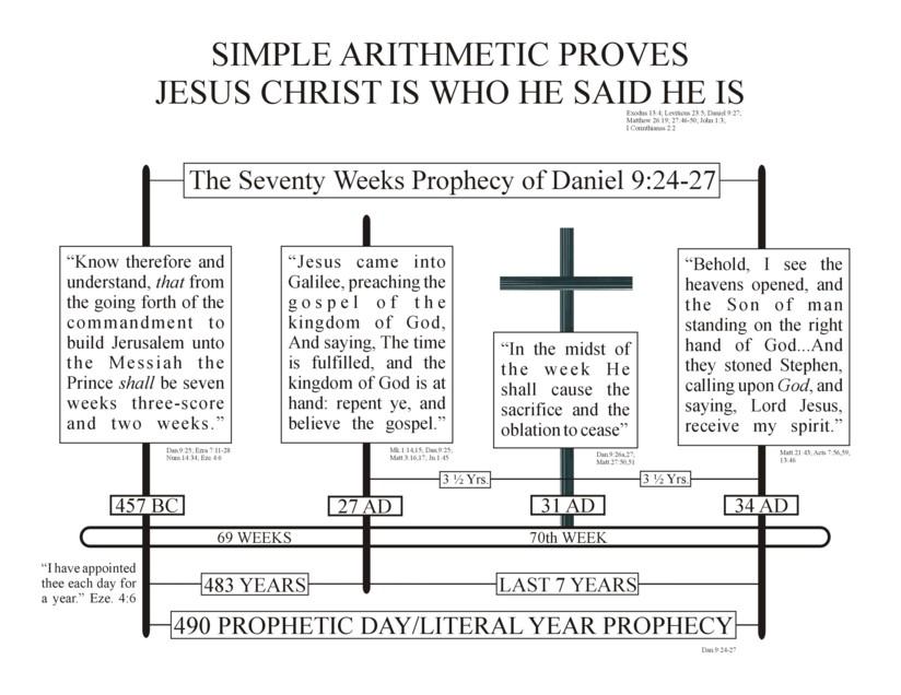 Revelation Timeline Chart pt 1